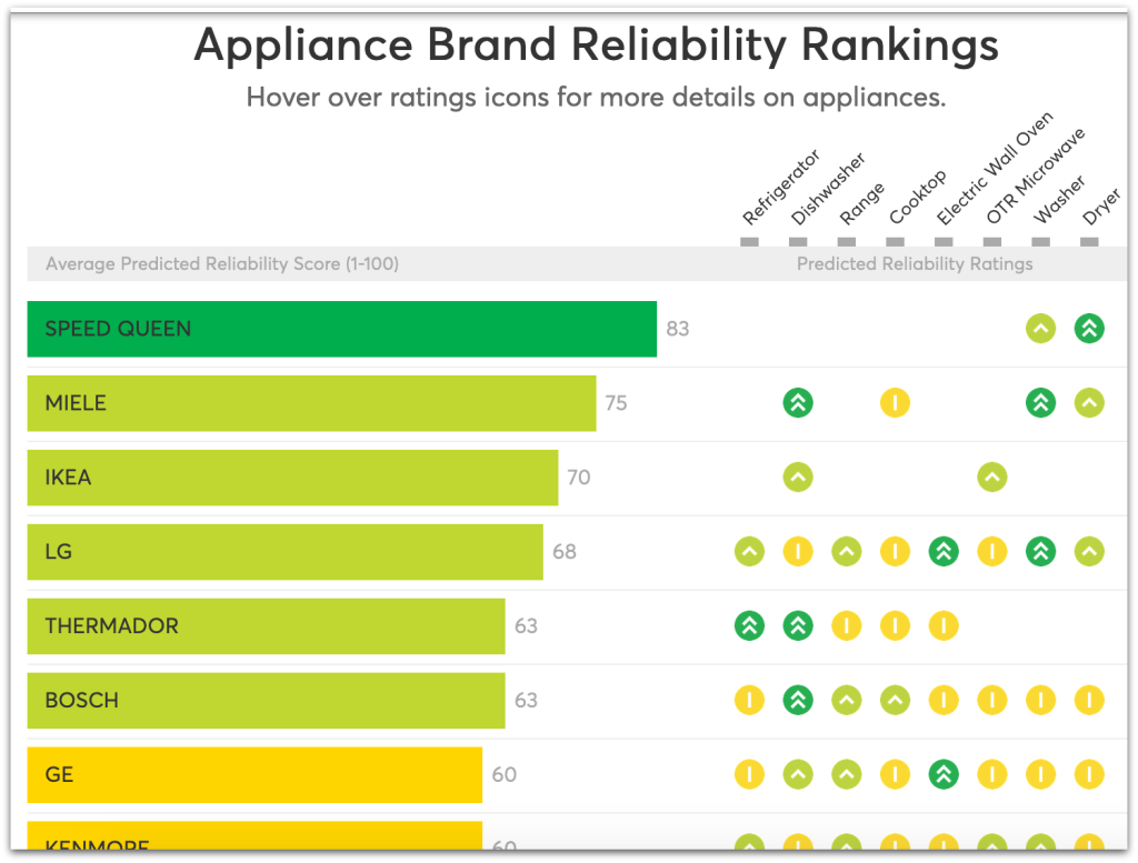 Kitchen Appliance Brand Rankings